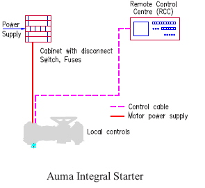 Integral Starter astech marketing pvt ltd auma epac actuator wiring diagram at edmiracle.co